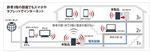 Wi-Fi����+PLC�Ή����[�^WPL-05G300